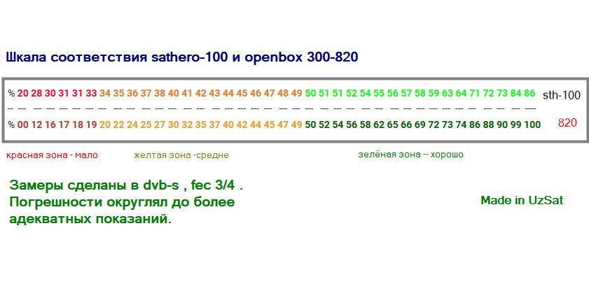 таблица качества сатхеро100 v  опен 820+++.jpg