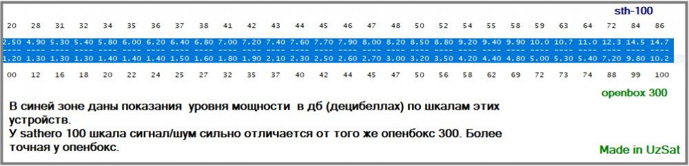 шкала в дб (сатхеро 100 и опенбокс 300).jpg